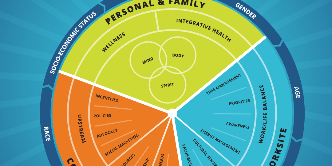 Multicultural Wellness Wheel