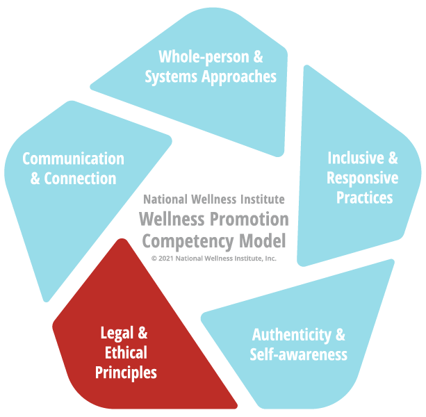 DOMAIN 5: Legal and Ethical Principles