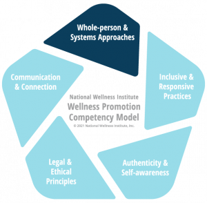 DOMAIN 2: Whole-person and Systems Approaches