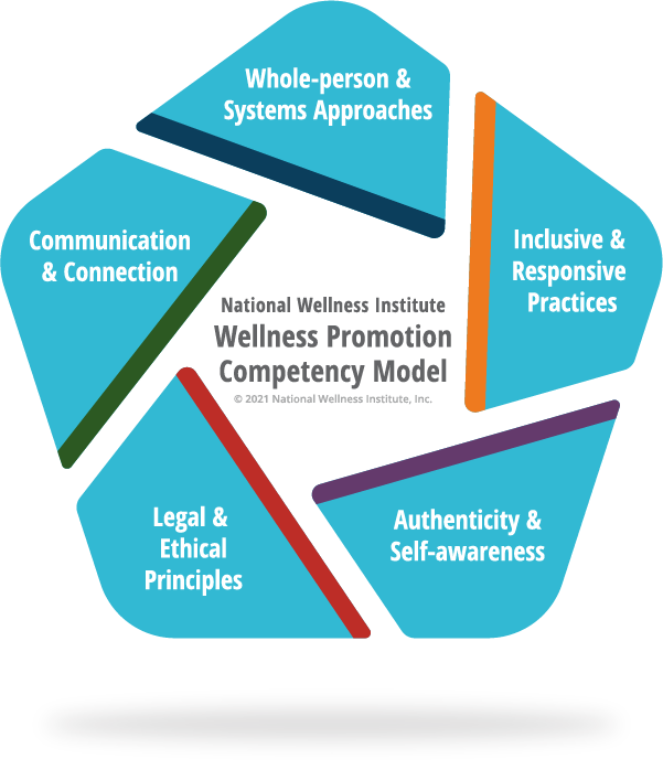 Wellness Promotion Competency Model